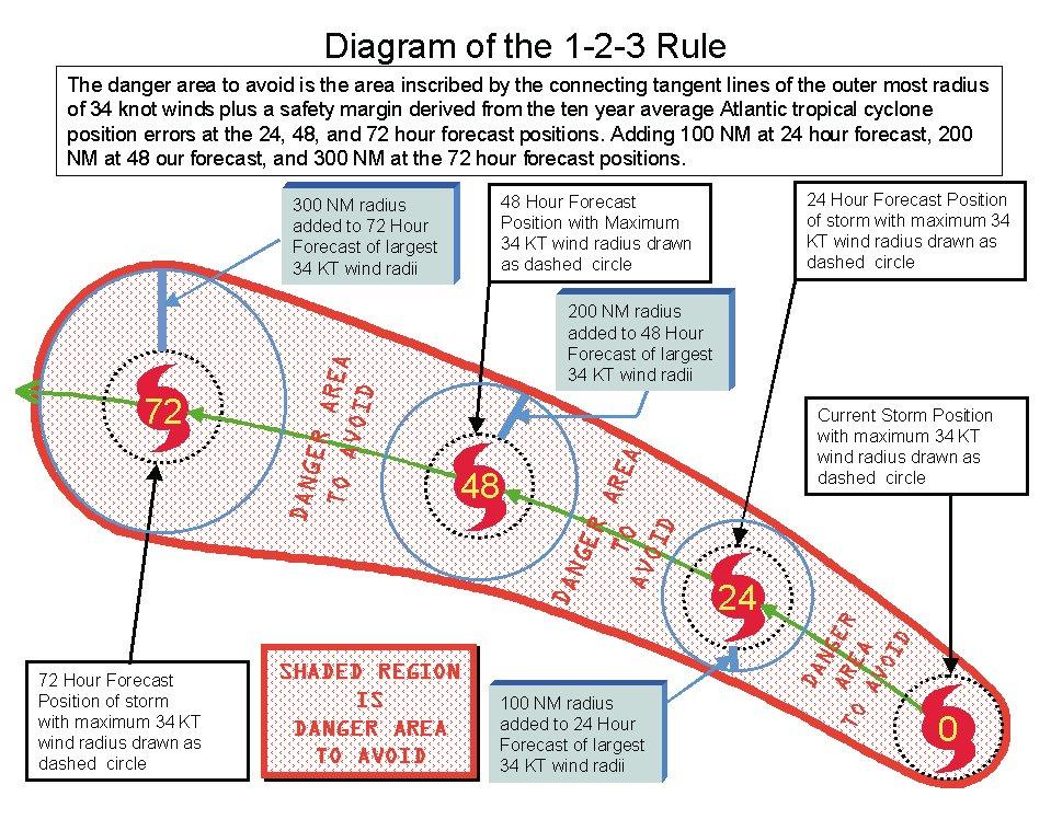 1 2 3 Rule Of Tropical Cyclone Avoidance